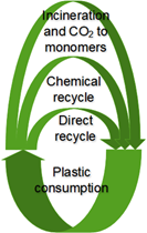 Plastic recycling figure